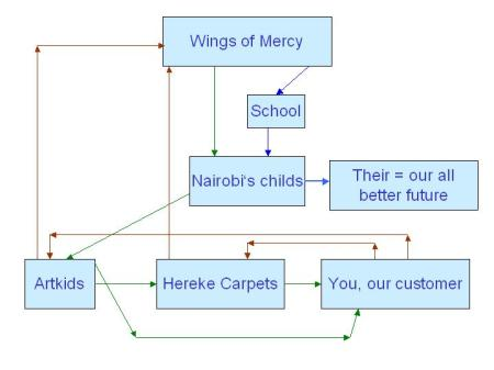 Our co-operation, which leads to the better future for Nairobi's childs